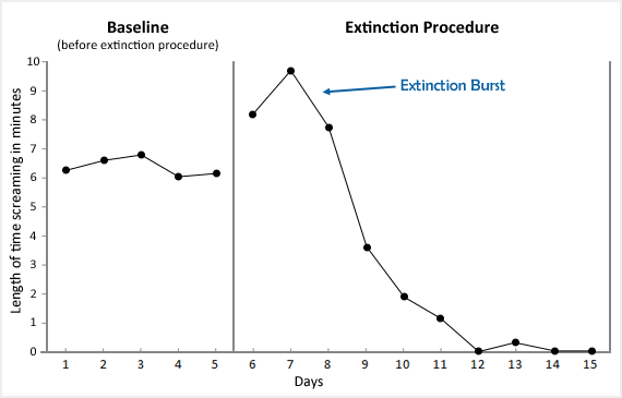 extinction-burst-graph